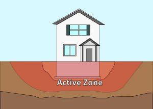Illustration of the active zone of foundation soils under and around a foundation in Houghton.